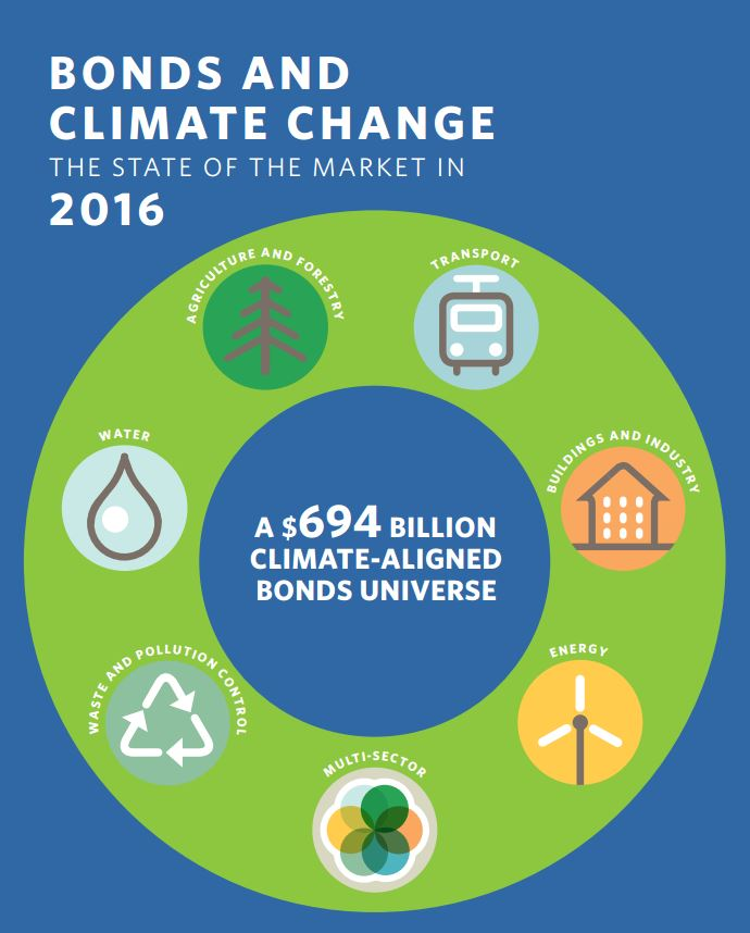 $ 94 mrd more invested in Climate Bonds