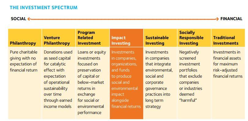 "Annual Corporate ""Impact Investing"" Market Estimated at $2 4"