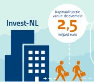 Kabinet trekt duurzame investeringen los met oprichting Invest-NL