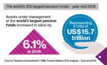 Duurzaam beleggen duidelijke trend bij grootste pensioenfondsen in de wereld