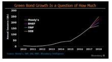 Blossoming green-bond market growing toward $250 billion year