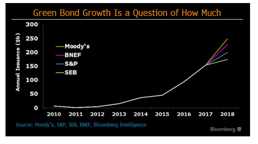 Blossoming green-bond market growing toward $250 billion year