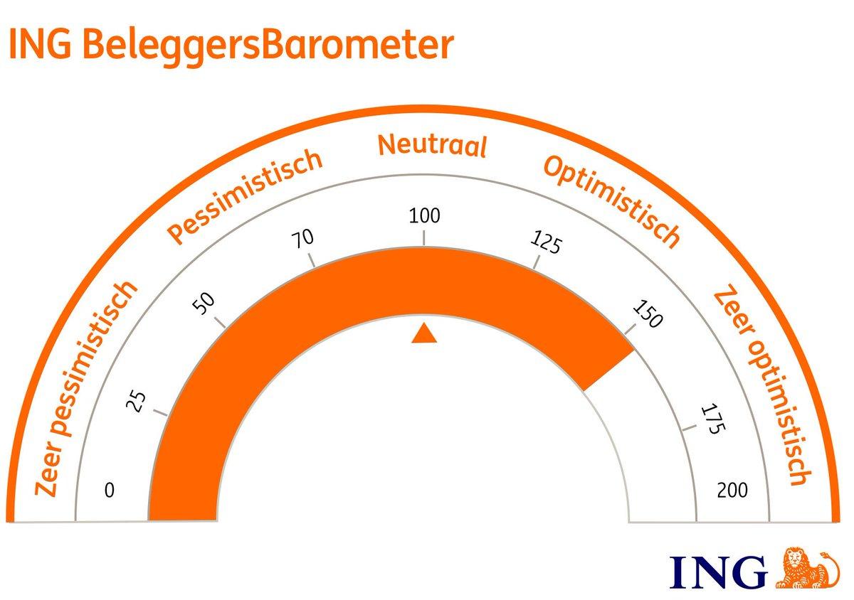 ING BeleggersBarometer: ruime meerderheid (75%) van de beleggers maakt zich zorgen over de opwarming van de aarde