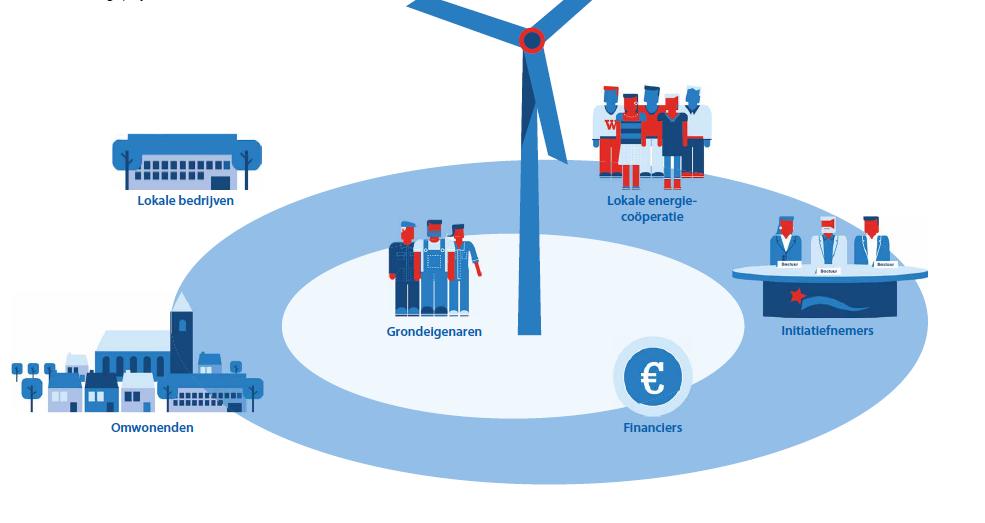 """White paper """"Financiële participatie bij energieprojecten"""""""