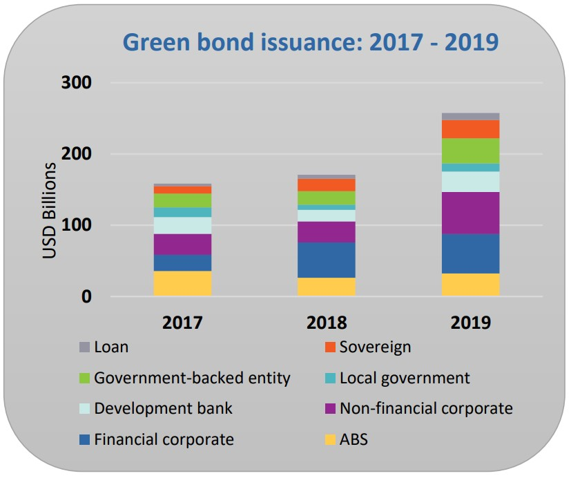 Green Bond Highlights 2019: Behind the Headline Numbers: Climate Bonds Market Analysis of a record year