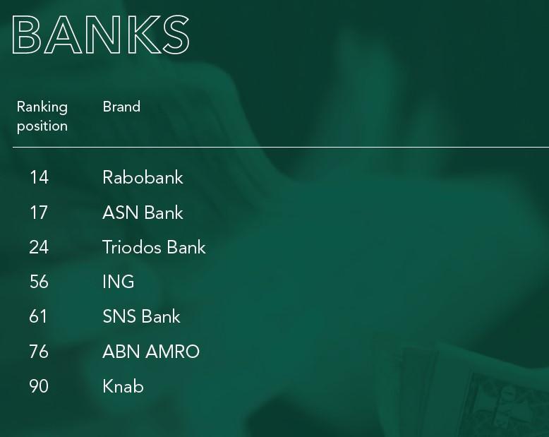 Rabobank meest duurzame bankenmerk van Nederland in 2020