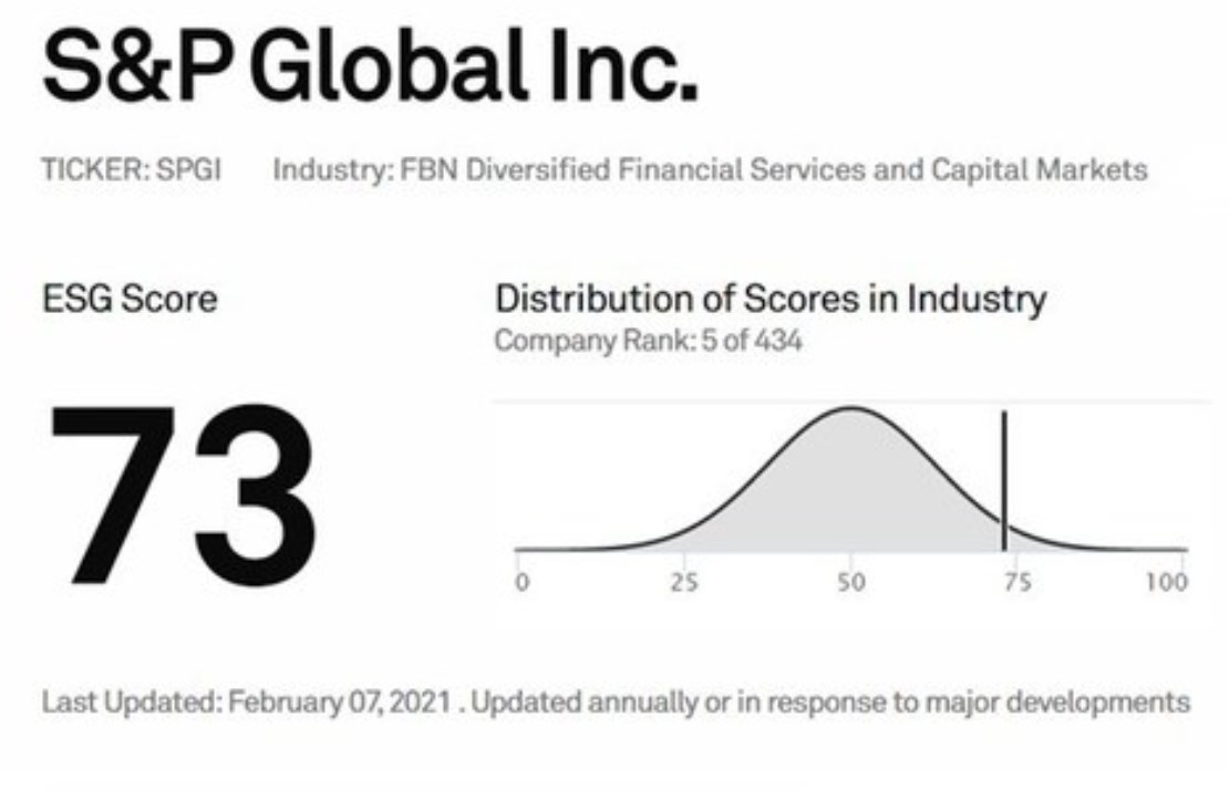 S&P Global makes over 9,000 ESG Scores publicly available to help increase transparency of corporate sustainability performance